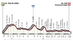 Giro d'Italia Franciacorta Lago d'Iseo 2018