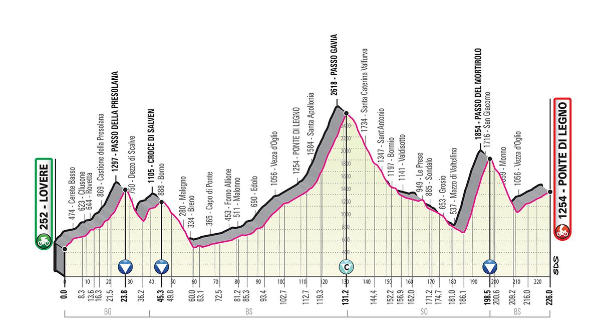 Giro d'Italia 2019, tappa 16
